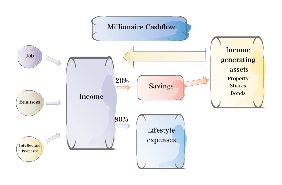 Millionaire_Cashflow